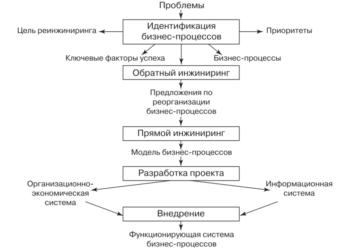 Этапы реинжиниринга бизнес процессов