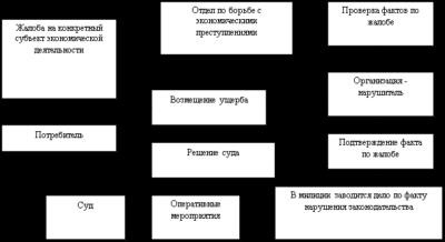 Проверка УБЭП в организации