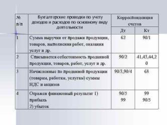 дебет 50 кредит 71 проводка