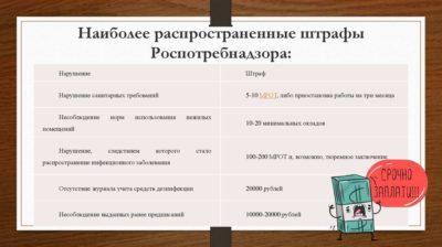 Штрафы при проверке Роспотребнадзора