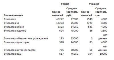 Подработка бухгалтером на дому брянск система налогообложения с ндс название
